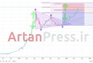 پیش بینی قیمت دلار در سال ۹۹